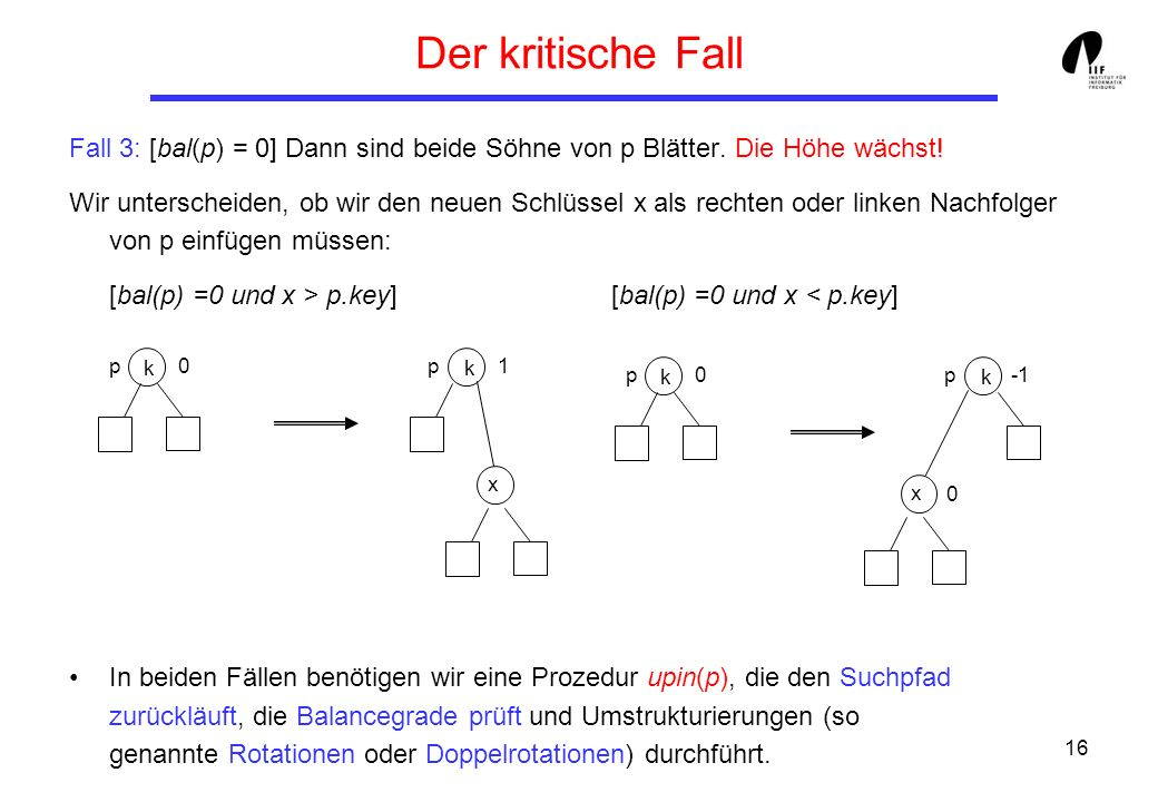 Der kritische Fall Fall 3: [bal(p) = 0] Dann sind beide Söhne von p Blätter. Die Höhe wächst!